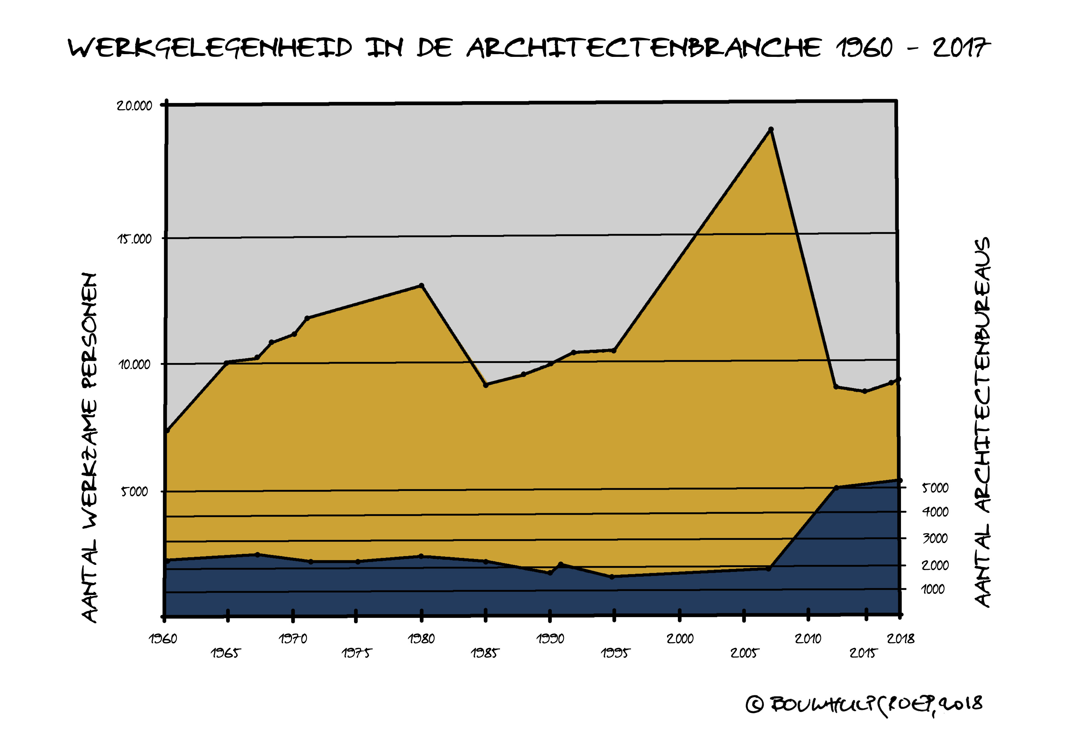 De nieuwe architect