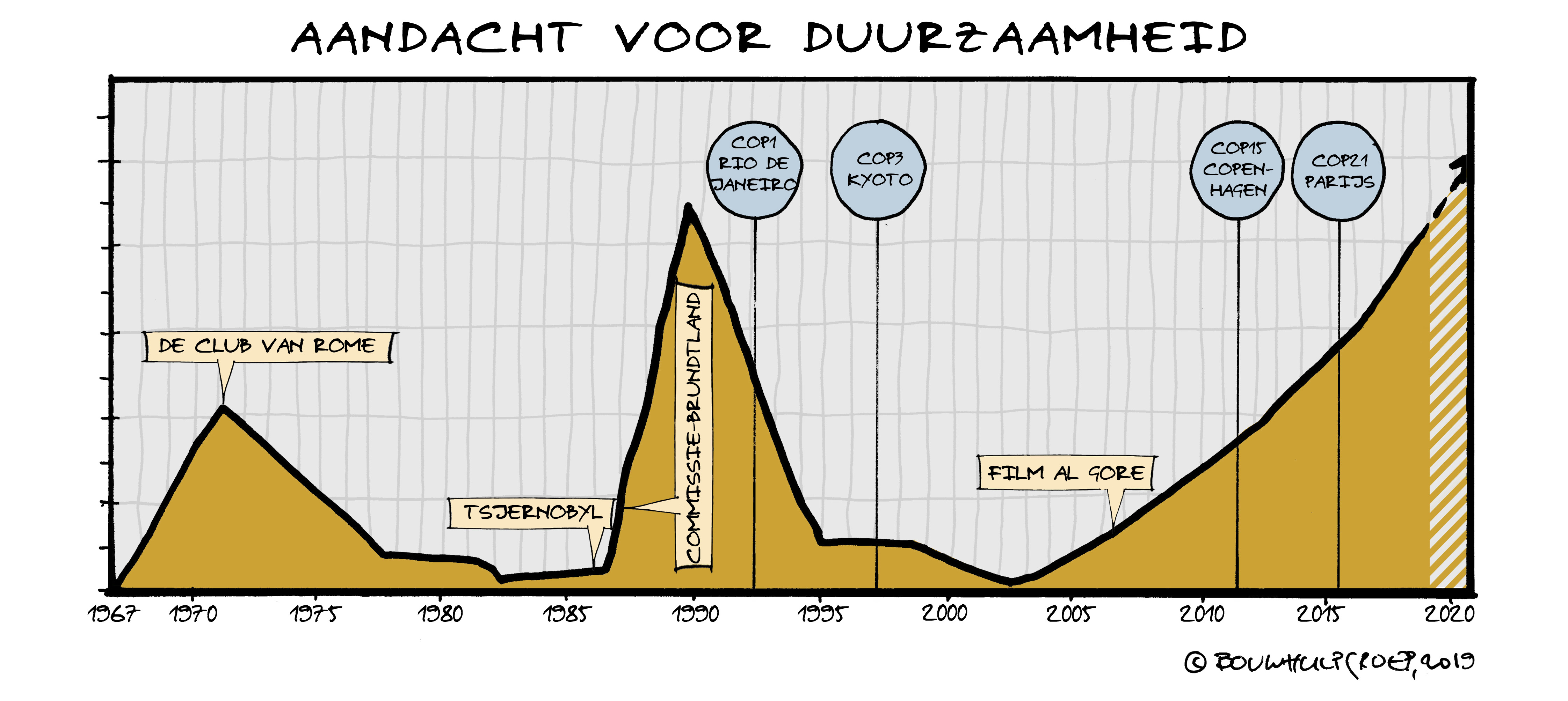 De Nederlandse duurzaamheidsambities verklaard
