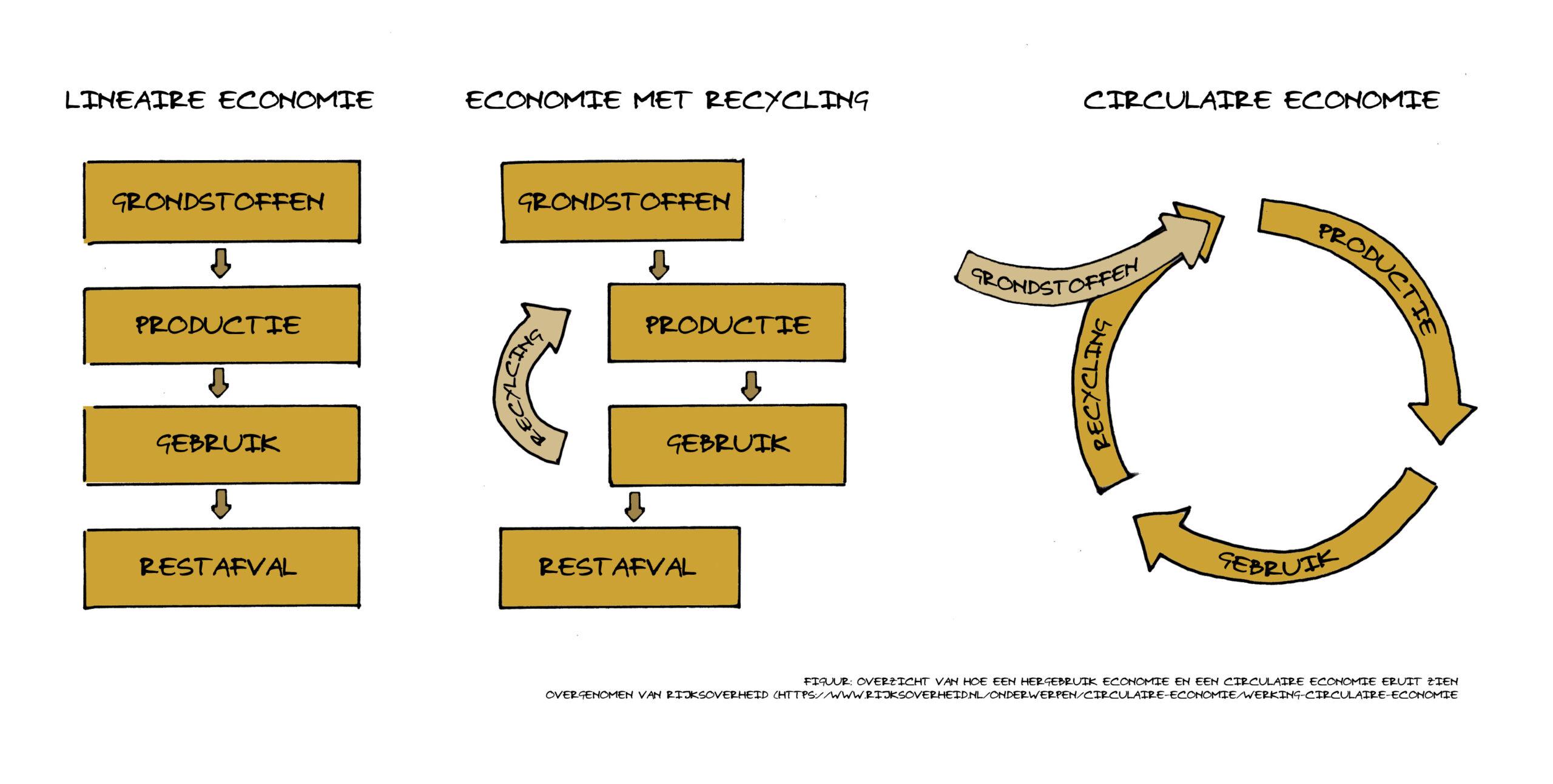 De zoektocht naar circulariteit in de (renovatie) praktijk