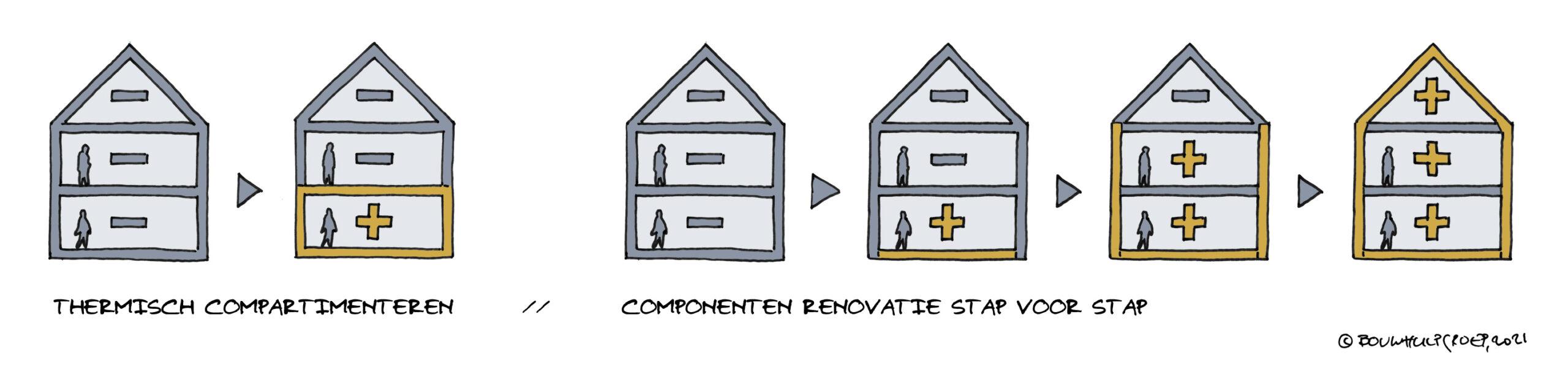 Thermisch compartimenteren – een volwaardige stap in verduurzaming?